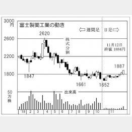 富士製薬工業(C)日刊ゲンダイ