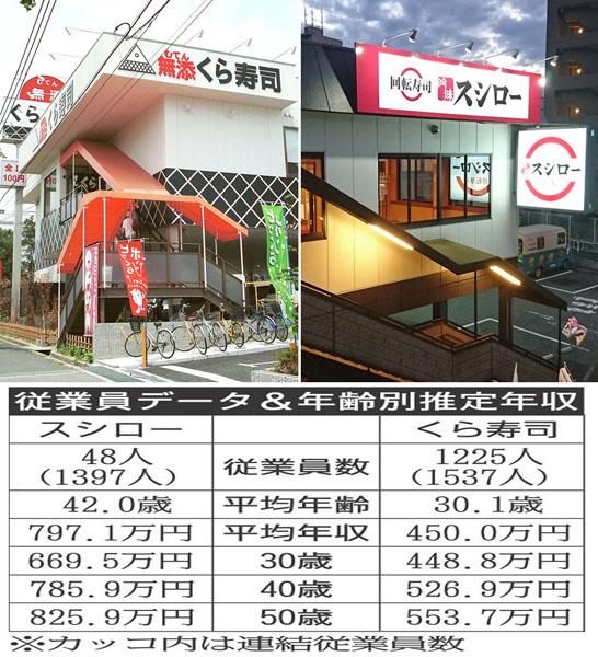 くら寿司「我が社の理念は『食の戦前回帰 』日本を取り戻したい社員を募集しています」  [748768864]->画像>10枚