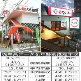 スシローvsくら寿司 回転寿司の売り上げ2トップの給与対決