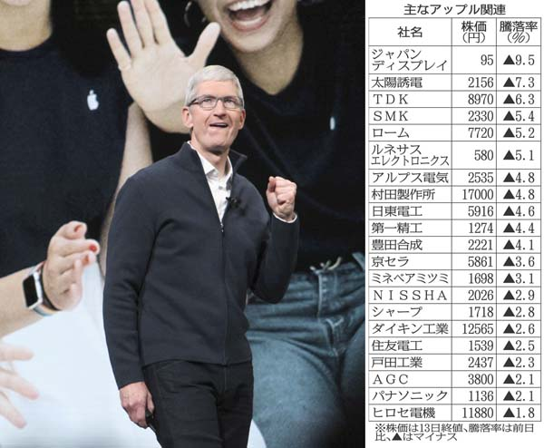 アップルのクックCEO(C)共同通信社