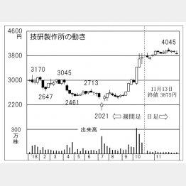 技研製作所(C)日刊ゲンダイ