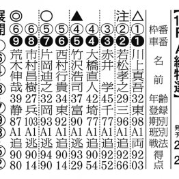 【京王閣ナイター(FⅡ)初日】片岡目標の好調な荒木から