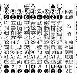 【京王閣ナイター(FⅡ)最終日】連日動き軽快な片岡本命