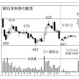 市場認知度の低いバイオ関連「新日本科学」予想外の上昇も