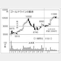 ゴールドウイン(C)日刊ゲンダイ