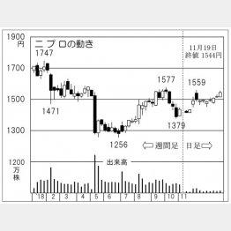 ニプロ(C)日刊ゲンダイ
