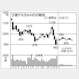 三菱ケミカルホールディングス(C)日刊ゲンダイ