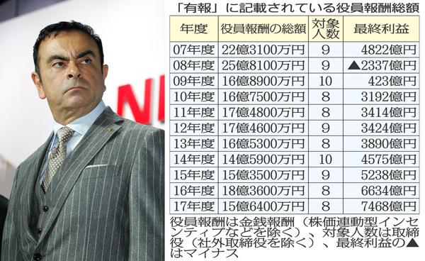 1億円以上の役員報酬開示制度がスタートした時期から…(C)日刊ゲンダイ
