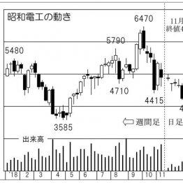 老舗化学大手「昭和電工」好調な黒鉛電極は世界シェア3割