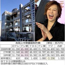 コストカットに奔走するフジテレビ(左)好調・テレ朝の立役者米倉涼子(C)日刊ゲンダイ