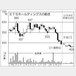 ETSホールディングス(C)日刊ゲンダイ