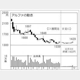 アルファ(C)日刊ゲンダイ