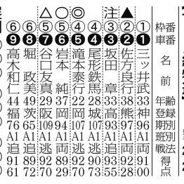 【京王閣ナイター(FⅡ)初日】滝本が混戦をマクる!