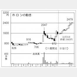 ホロン(C)日刊ゲンダイ