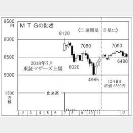 MTG(C)日刊ゲンダイ