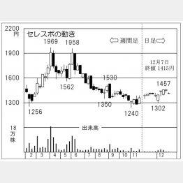 セレスポ(C)日刊ゲンダイ