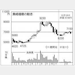 黒崎播磨(C)日刊ゲンダイ
