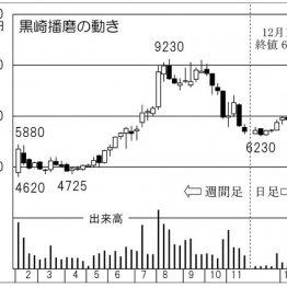 新日鉄住金が大株主「黒崎播磨」は耐火物で世界をリード