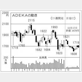ADEKA(C)日刊ゲンダイ