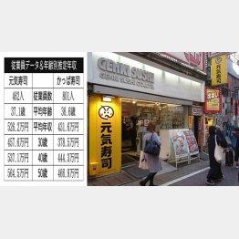 元気寿司とカッパ・クリエイト(C)日刊ゲンダイ