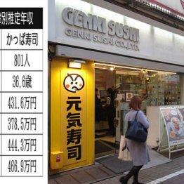 元気寿司vsカッパ・クリエイト 大手回転寿司チェーン対決