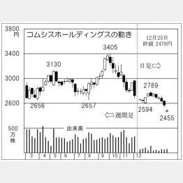 コムシスホールディングス(C)日刊ゲンダイ