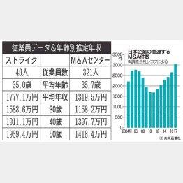ストライクと日本M&Aセンター(C)日刊ゲンダイ