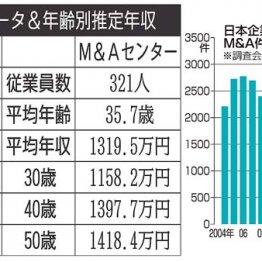 ストライクvs日本M&Aセンター 大手M&A仲介サービス対決