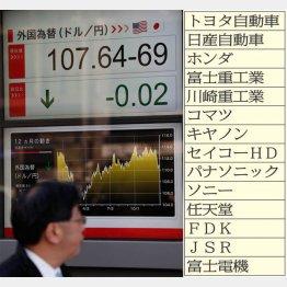 100円割れは近い?(C)日刊ゲンダイ