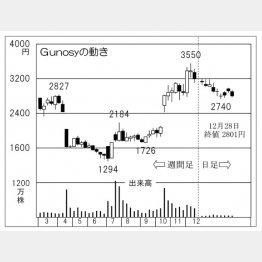Gunosyの株価チャート(C)日刊ゲンダイ