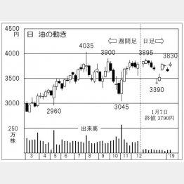 日油(C)日刊ゲンダイ