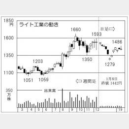 ライト工業(C)日刊ゲンダイ