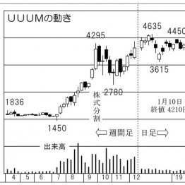 「UUUM」マネジメントで伸びしろ抜群の動画広告市場を圧倒