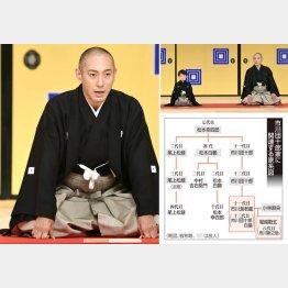 市川海老蔵(C)共同通信社
