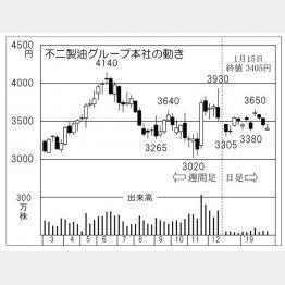 不二製油グループ本社(C)日刊ゲンダイ