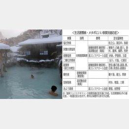 白い湯はメタボに効く(C)日刊ゲンダイ