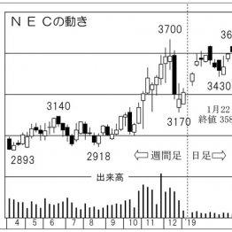 """次世代通信規格""""5G""""が大注目 テーマ株「NEC」は期待大"""