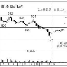 米ファンドがTOB発表「廣済堂」の買取価格はまだ上がる?