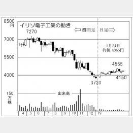 イリソ電子工業(C)日刊ゲンダイ