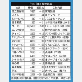 「嵐」のラスト2年に兜町も期待(C)日刊ゲンダイ