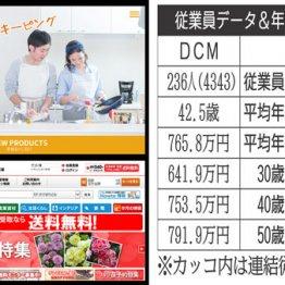 「DCM」vs「コメリ」大型ホームセンター社員の生涯給与