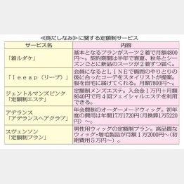 定額制サービスが続々(C)日刊ゲンダイ