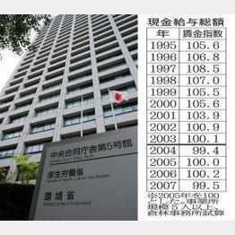 厚労省は繰り返し謝るばかり…(C)日刊ゲンダイ