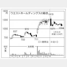 ウエストHD(C)日刊ゲンダイ