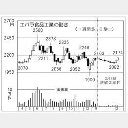 エバラ食品工業(C)日刊ゲンダイ