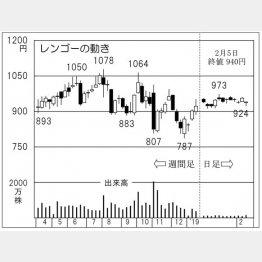 レンゴー(C)日刊ゲンダイ