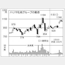 ハリマ化成グループ(C)日刊ゲンダイ