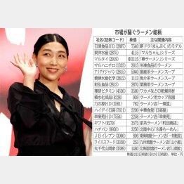 「まんぷく」主演の安藤サクラ(C)日刊ゲンダイ