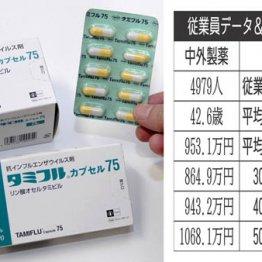 中外製薬vs塩野義製薬 インフル治療薬有名企業の社員待遇