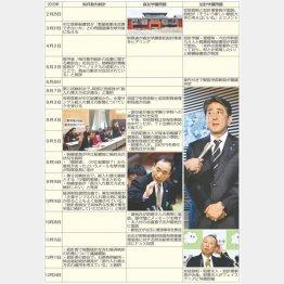 安倍官邸の暗躍と官僚の忖度が年表でクッキリ(C)日刊ゲンダイ
